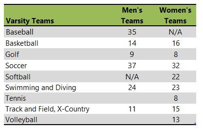 Seton Hall athletic team listing