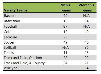 Taylor University athletic team listing