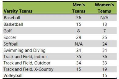 University of Evansville athletic teams