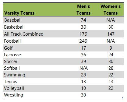 University of Mount Union athletic team listing