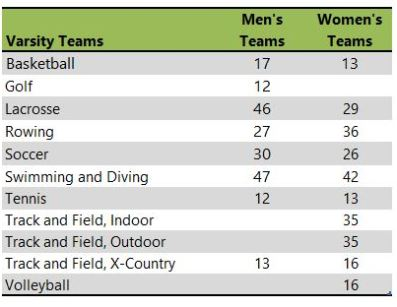 Loyola University Maryland athletic teams