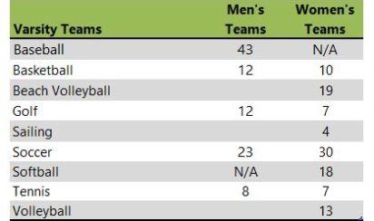Eckerd College athletic teams