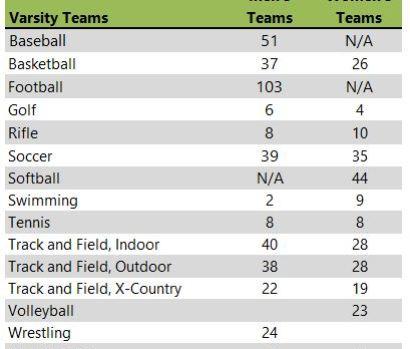 Simpson College athletic teams