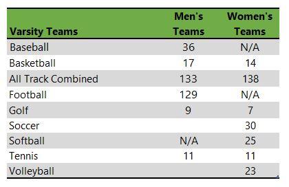 Texas Tech University athletic team listing