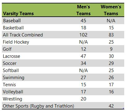 Queens University of Charlotte athletic team listing
