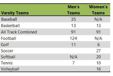 Samford University athletic teams