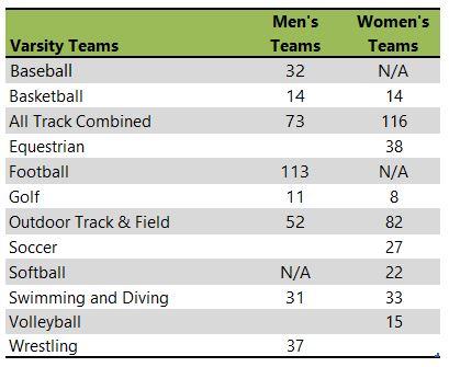 South Dakota State University athletic listing