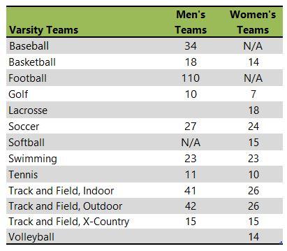 Whitworth University athletic team listing