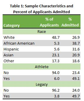 Table showing admission percentage by student characteristics