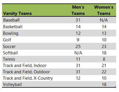 Huntington University athletic teams listing