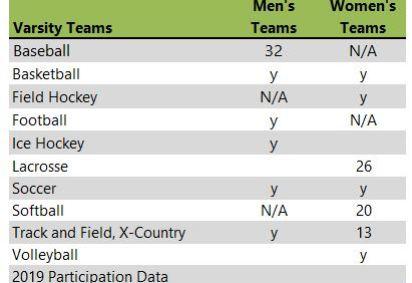 Framingham State University athletic teams