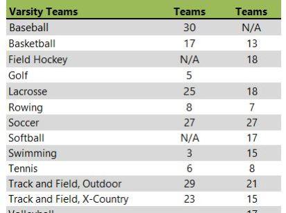 Gordon College athletic teams