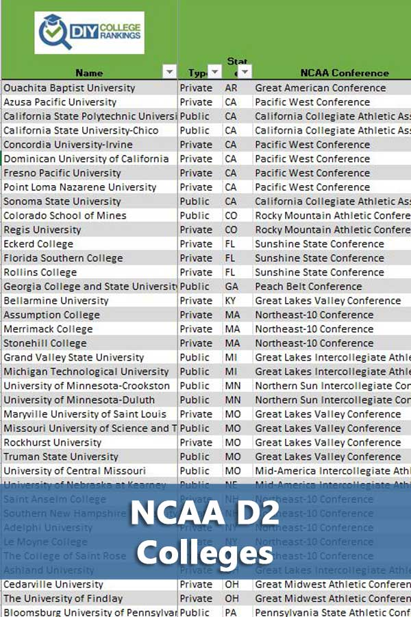Listing of NCAA D2 colleges and their conferences that accept at least 50% of students and have at least a 50% graduation rate. #GetRecruited