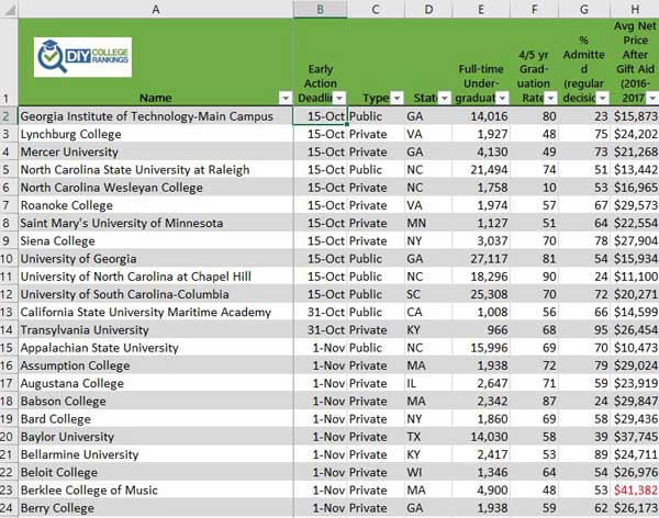 Spreadsheet listing Liberal Arts Colleges with median earnings