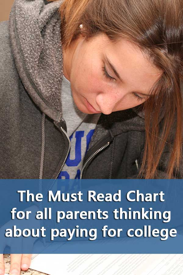 Explains why families need to see the EFC chart before they begin their college search.