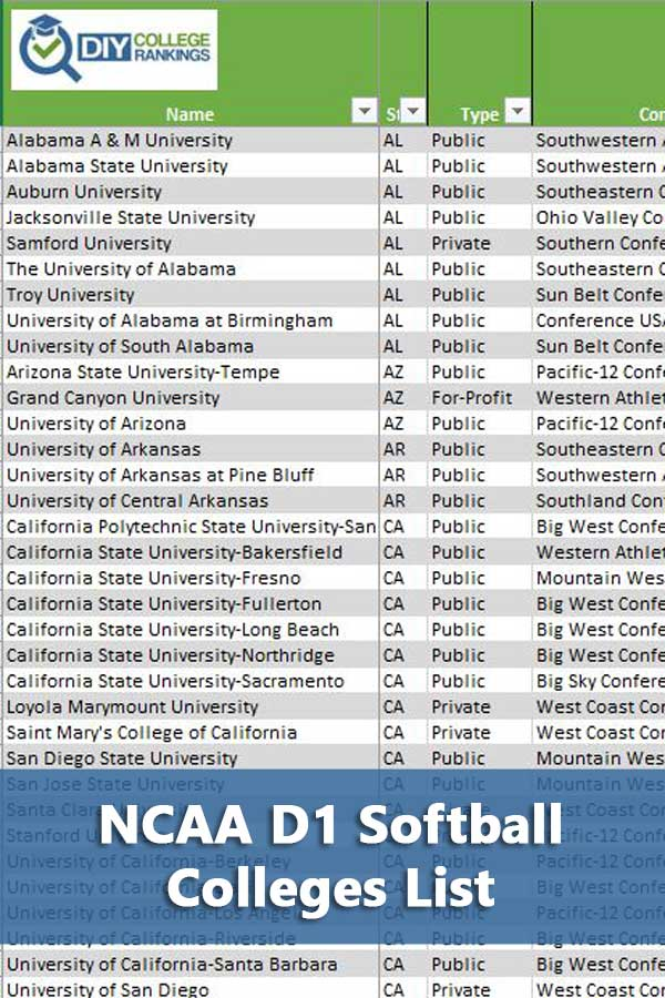 NCAA D1 Softball Colleges Opportunities