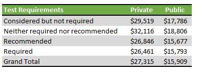 average net price by test optional status