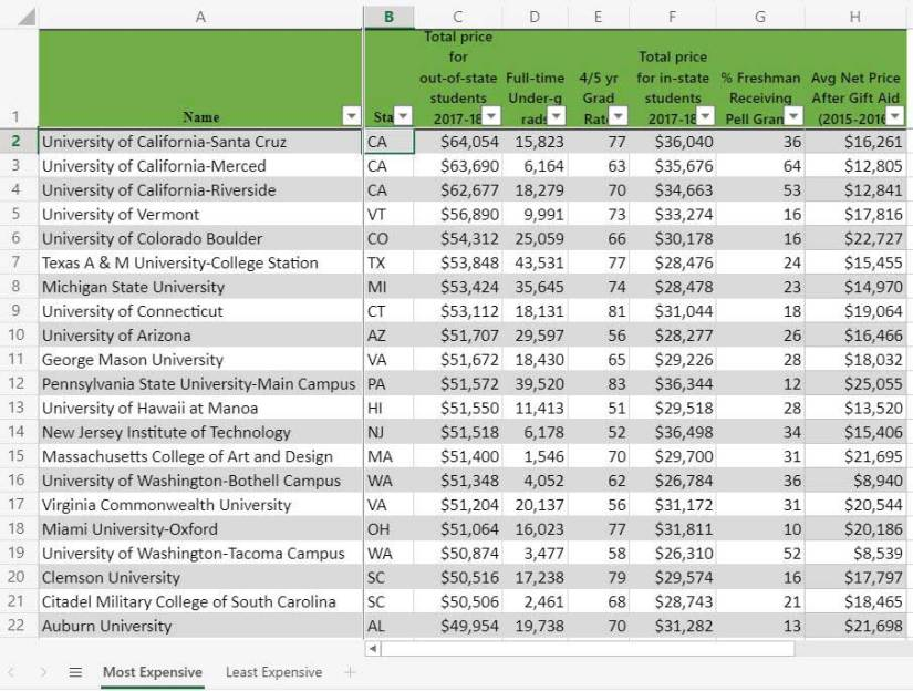 Link to spreadsheet listing cheapest and most expensive colleges for out-of-state students