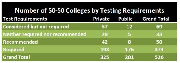 50-50 colleges by testing requirements