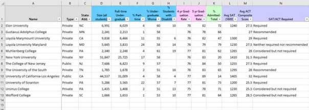Table listing college statistics