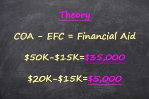 chalkboard explanation of what is EFC