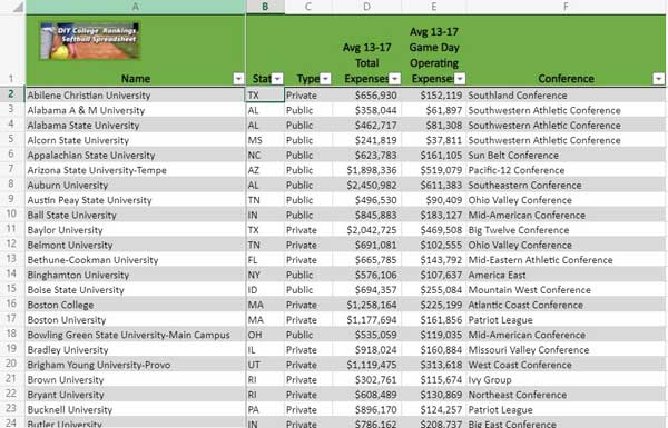 Link to spreadsheet listing D1 Softball School expenses
