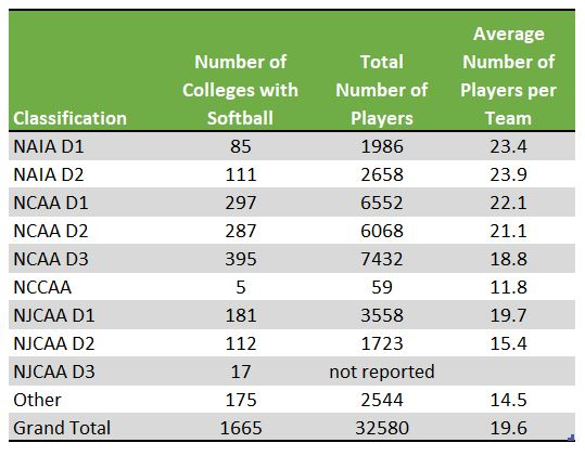 College softball players and teams by classification