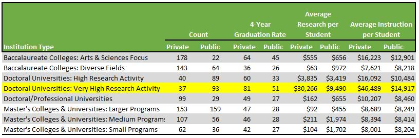 Table comparing research universites to other institutions