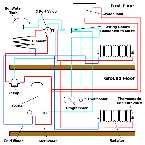 diagram gas heating system diagram full version hd quality
