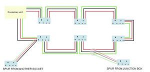Spur Socket | Advice on Electrical Spur Wiring | Adding a