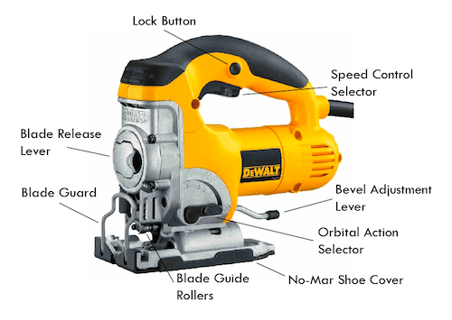 Image showing the different components of a jigsaw