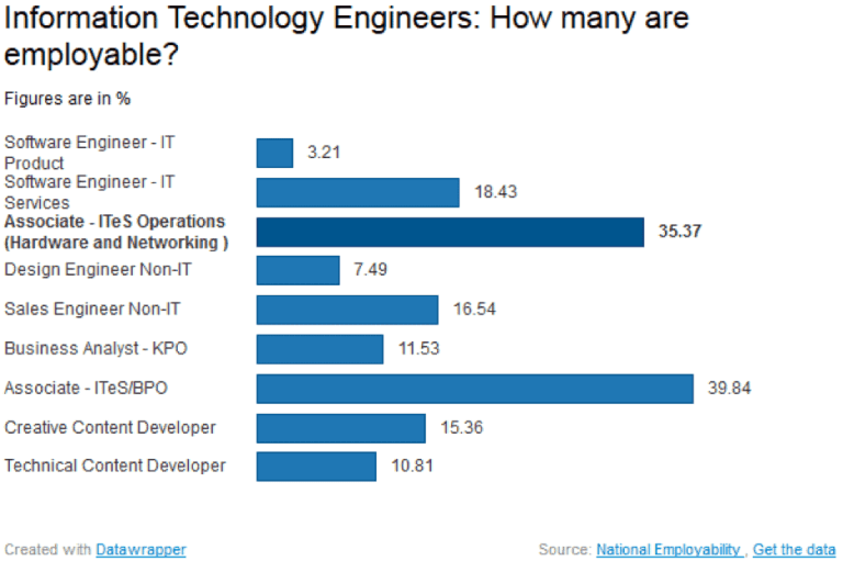 Information Technology Engineers! How many are employable?