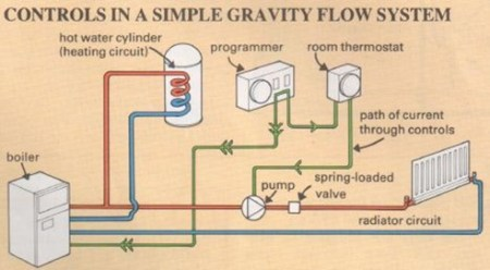 controls in a simple gravity flow system