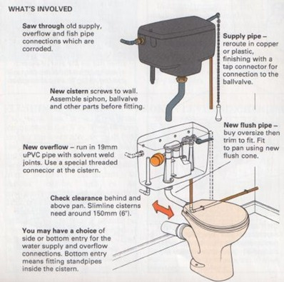 How To Replace A Toilet Cistern The Self Sufficiency Diy Info Zone