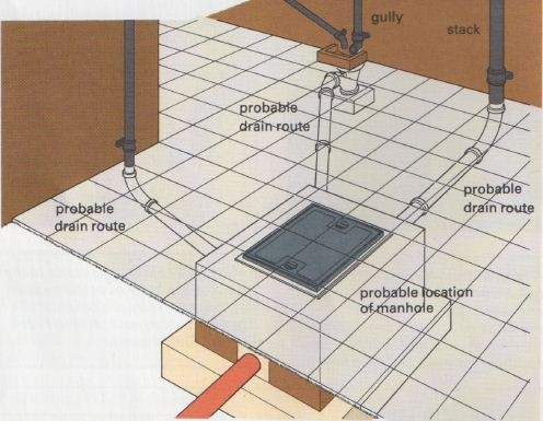 Blocked Drains Problem Solving The Self Sufficiency