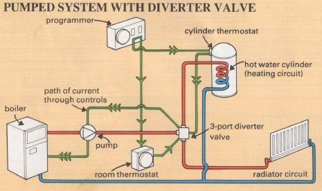 Central Heating Repairs: System Controls | The Self-Sufficiency DIY ...
