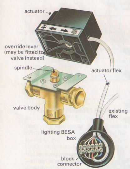 How to Check Central Heating Control Valves   The Self-Sufficiency ...