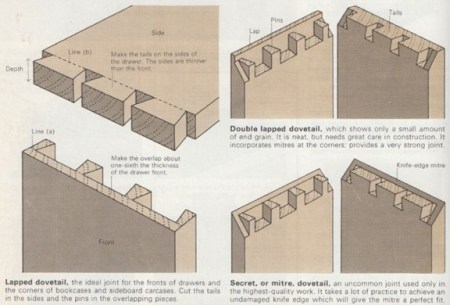 lapped dovetail and other variations