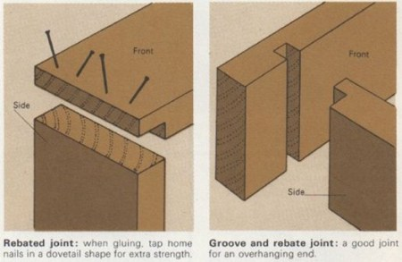 rebated and grooved joints