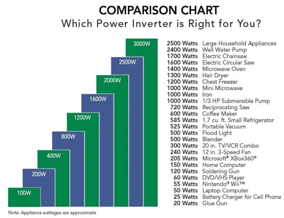 Wattage_Chart_Power Inverter Power Chart