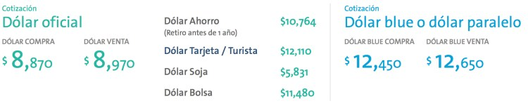 Right: Official Argentine Exchange Rate / Left: Unofficial Dolar Blue Black Market Rate