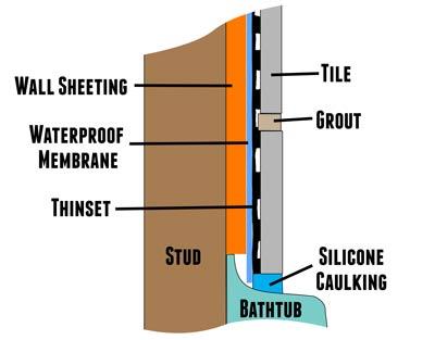 how to tile shower bathtub walls
