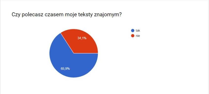 ankieta2-polecanie