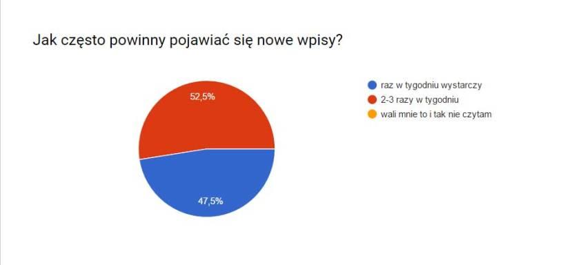 ankieta2-publikacje