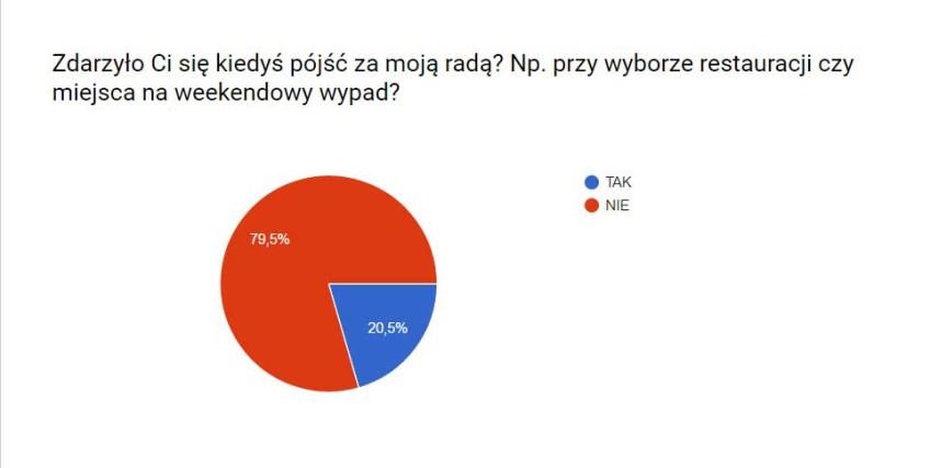 ankieta2-rady