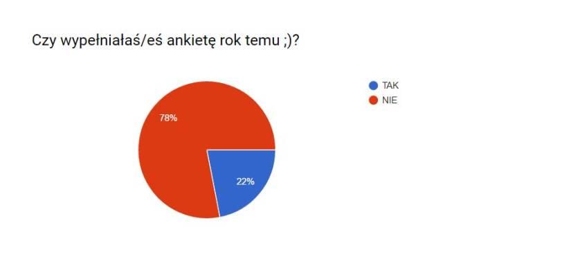ankieta2-rokwczesniej
