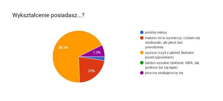 ankieta2-wyksztalcenie