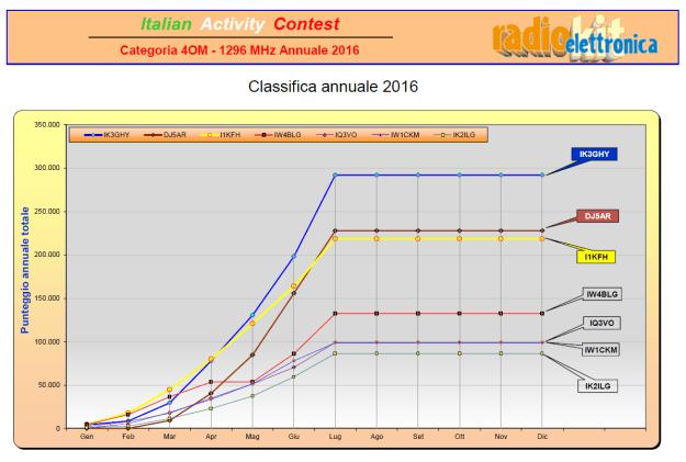 2016-09-08-21_40_02-2016_iac_annuale_1k3-4-pdf-adobe-acrobat-reader-dc