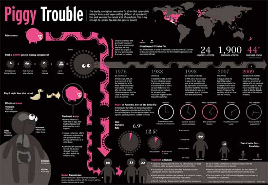 Infographics: Overview, History and Creative Examples 3