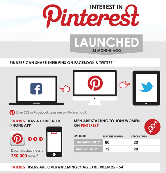 25 Awesome Infographic Designs 7